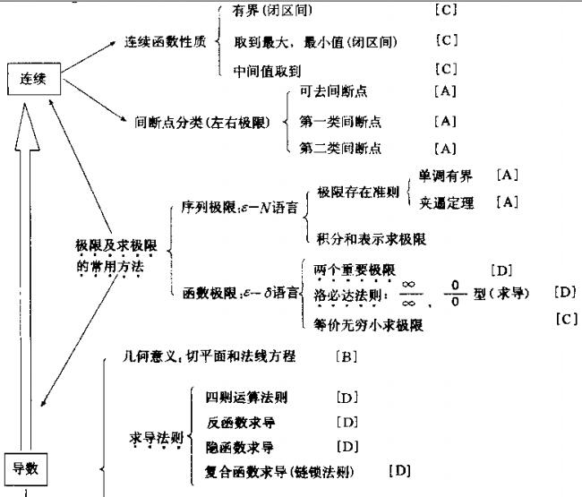 2015年考研数学知识点结构图