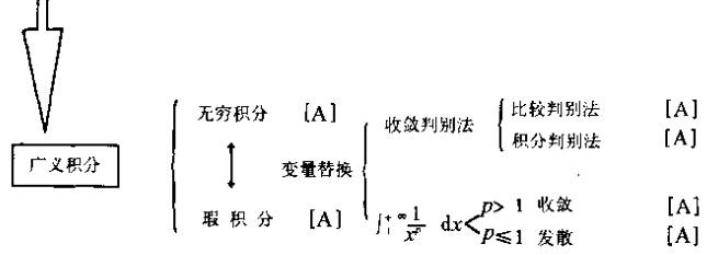 2015年考研数学知识结构图:第二单元一元函数积分学