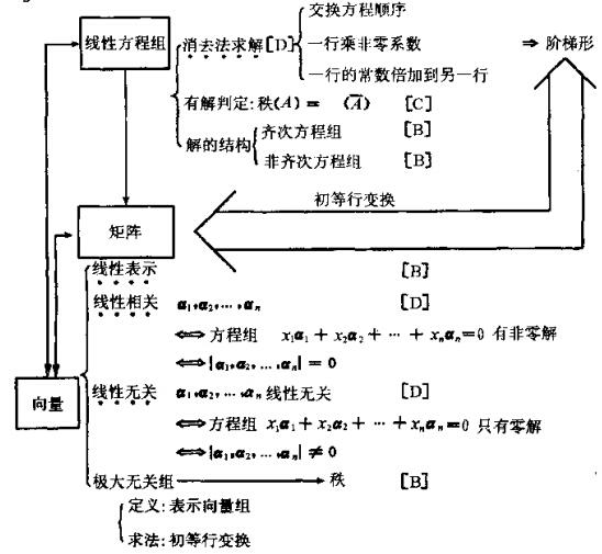 2015年考研数学知识结构图:向量与线性方程组