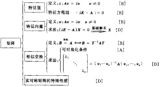 2015年考研数学知识结构图