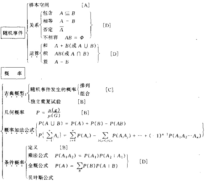 2015年考研数学知识结构图:随机事件和概率