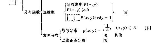 2015年考研数学知识结构图:随机变量及其概率分布