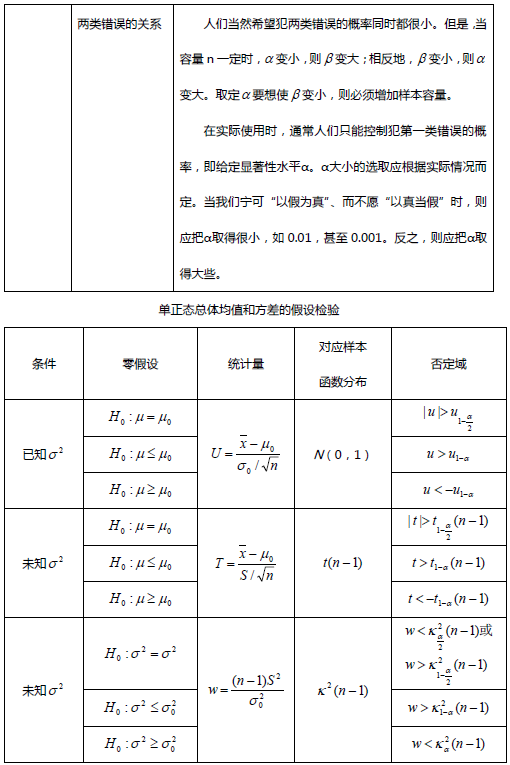 考研数学笔记