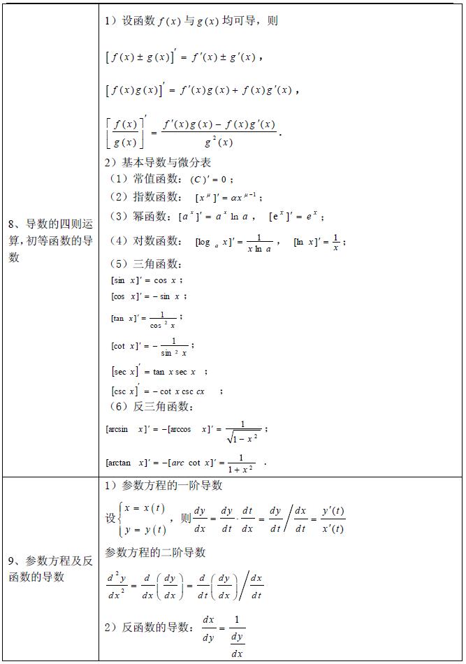 2016考研数学必备重要公式