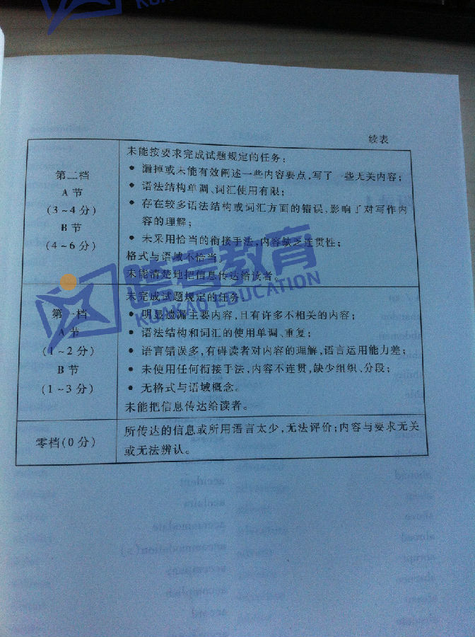 考研英语作文评分标准