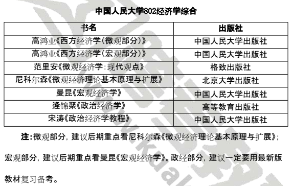 中国人民大学考研802经济学综合参考书目