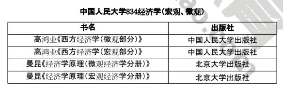 中国人民大学考研843经济学(宏观、微观)参考书目
