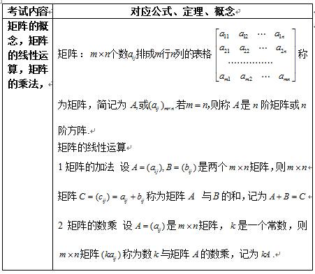 2017考研线性代数重点公式介绍—矩阵