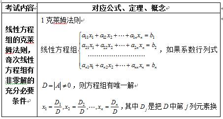 2017考研线性代数重点公式介绍—线性方程组