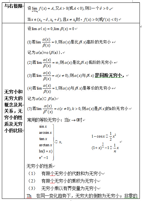 2017考研高数重点公式介绍—函数、极限和连续