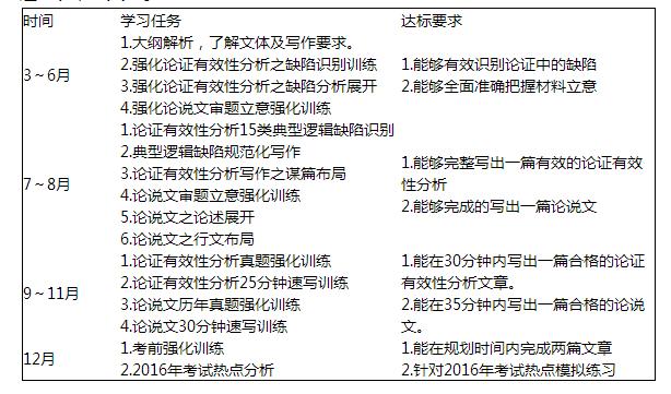 2016管理类联考综合能力中文写作如何规划?