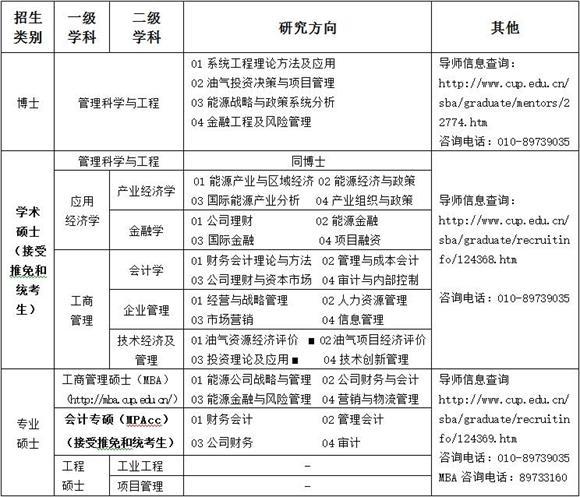 中国石油大学(北京)工商管理学院2017年研究生招生信息