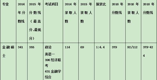 近三年中央财经大学金融硕士考研分数线与报录比