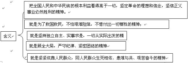 2017考研政治思修出题点之弘扬中国精神
