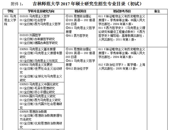 吉林师范大学2017年考研初试招生专业目录及参考书目