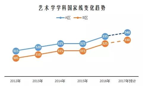 2017年考研国家线预测与解读