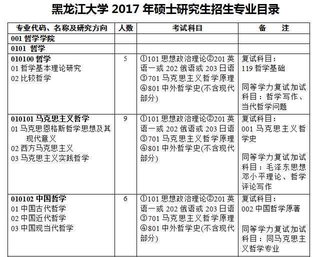 黑龙江大学2017年考研招生专业目录