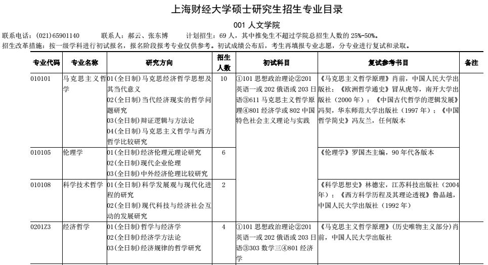 上海财经大学2017年考研招生专业目录