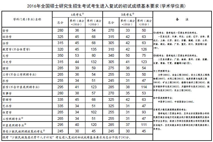 2016年考研复试国家线