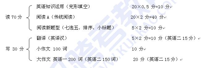 2018考研英语全年复习方案(上)