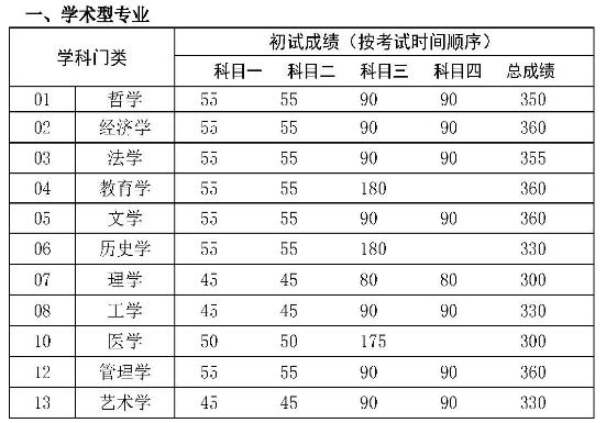 中国人民大学2017年考研学术型专业成绩