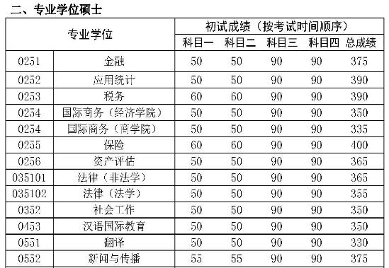 中国人民大学2017年考研专业学位硕士成绩