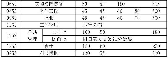 中国人民大学2017年考研专业学位硕士成绩公布