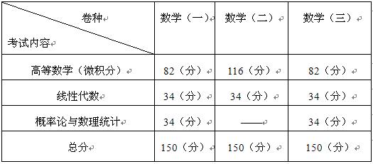 2018考研数学复习需知