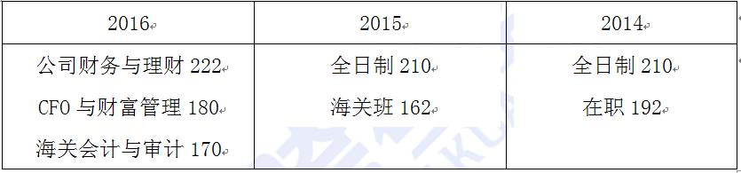 2017天津财经大学MPAcc会计专硕分数线