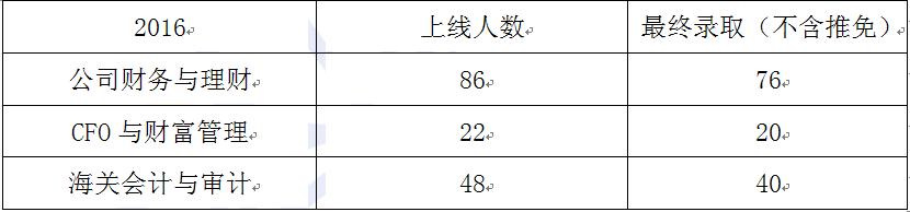 2017天津财经大学MPAcc会计专硕招生