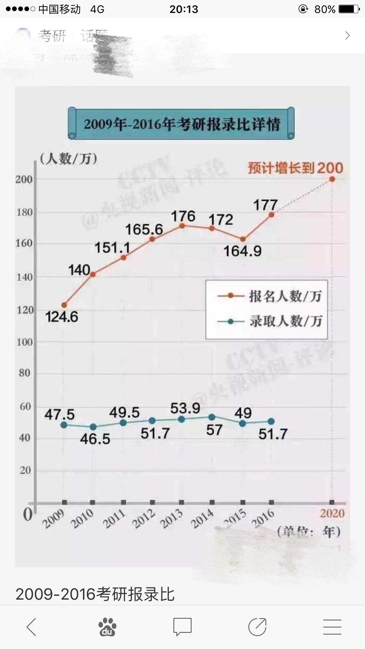 2009-2016考研报录比