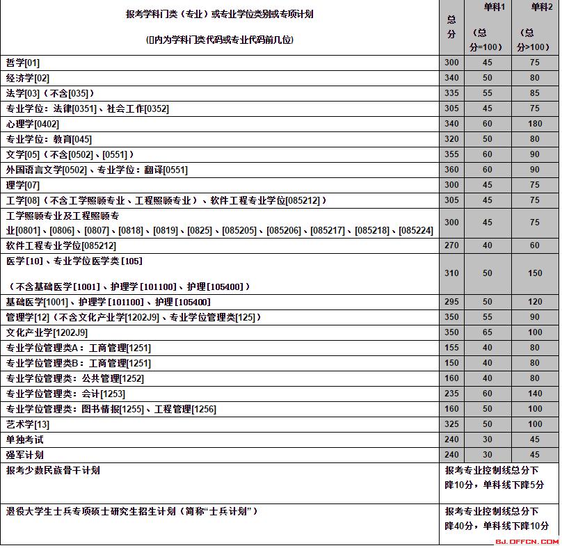 中南大学2017年考研复试分数线