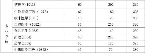 2017复旦大学考研复试分数线