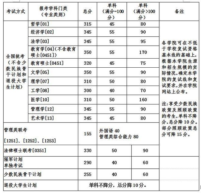 北京航空航天大学2017年硕士研究生招生复试资格基本线