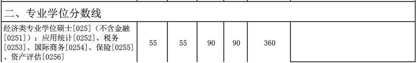 2017厦门大学考研复试分数线