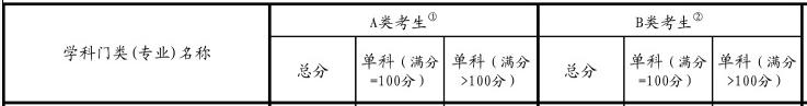 2017考研国家线:中医类照顾专业复试基本分数线