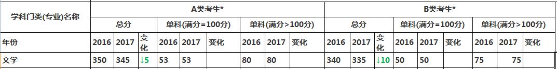 文学专业2017考研国家线与2016国家线对比变化