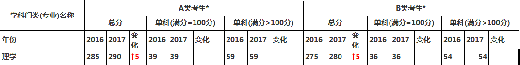 理学专业2017考研国家线与2016国家线对比变化