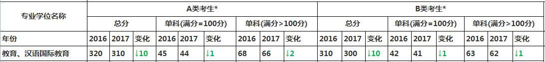 汉语国际教育硕士2017考研国家线与2016国家线对比变化