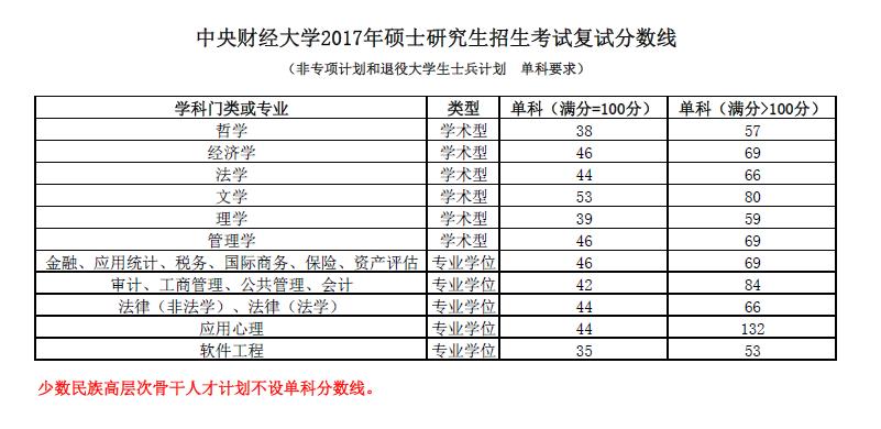 2017中央财经大学考研复试分数线