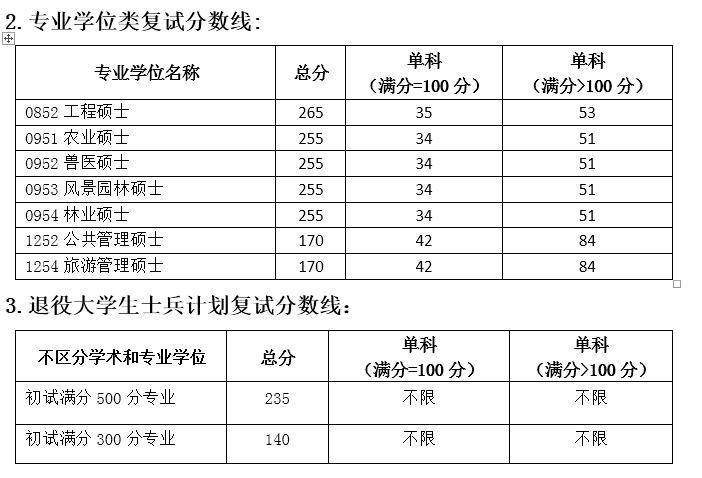 2017考研四川农业大学复试分数线