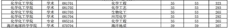 2017中国海洋大学考研复试分数线