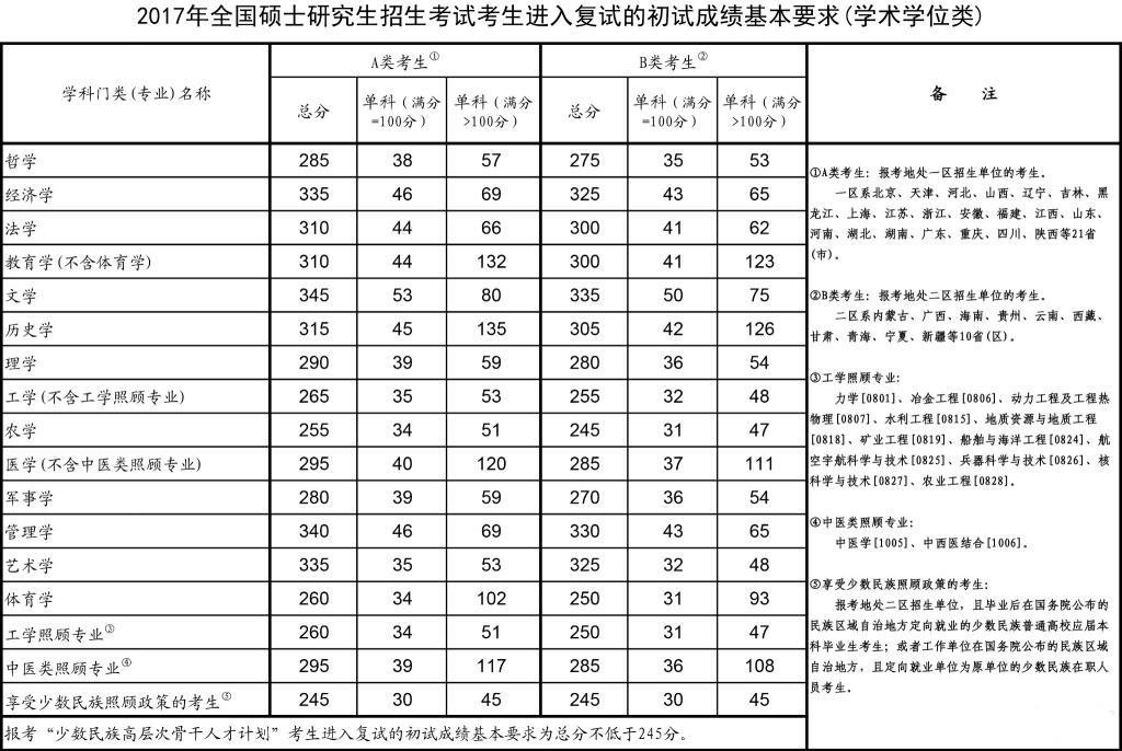 2017年考研国家线公布(学术型)