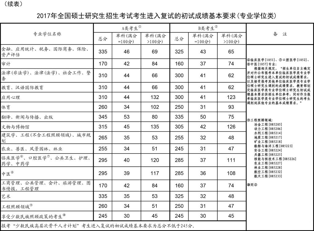 2017年考研国家线公布(专业型)