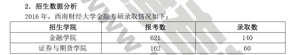 西南财经大学431 金融学综合考卷综合分析