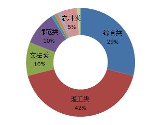 2016年全国硕士研究生报考决策系统热门院校统计