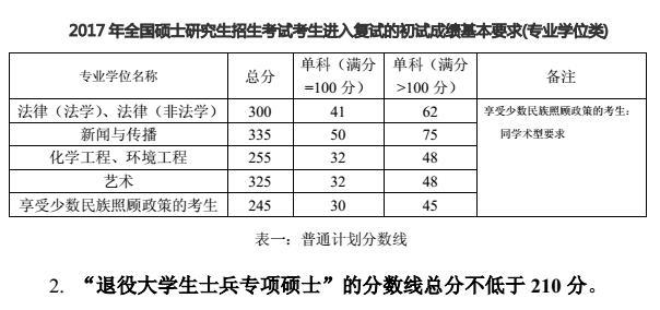 贵州民族大学2017年招收硕士研究生复试分数线