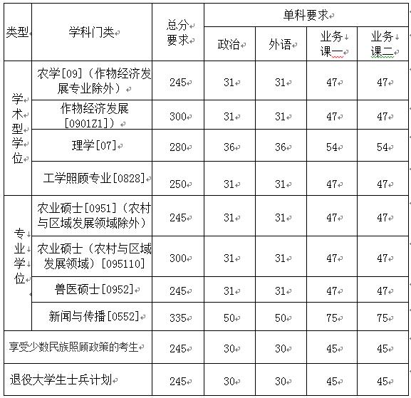 塔里木大学2017年招收硕士研究生复试分数线