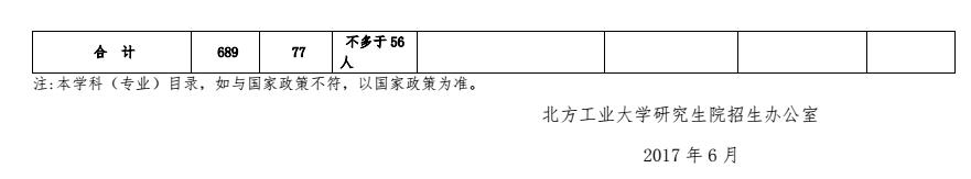 北方工业大学2018研究生招生专业目录