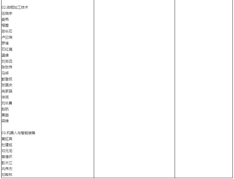 跨考研招网 院校 广东 深圳大学 专业目录 正文  2018年硕士研究生